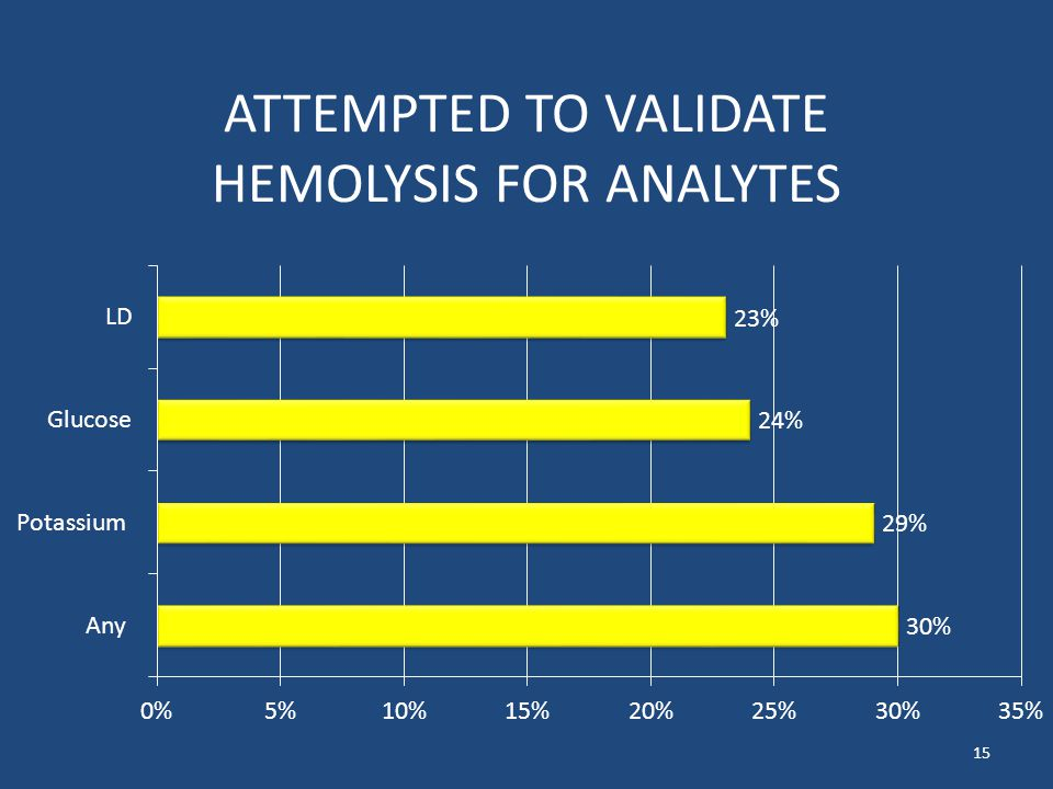 ATTEMPTED TO VALIDATE HEMOLYSIS FOR ANALYTES