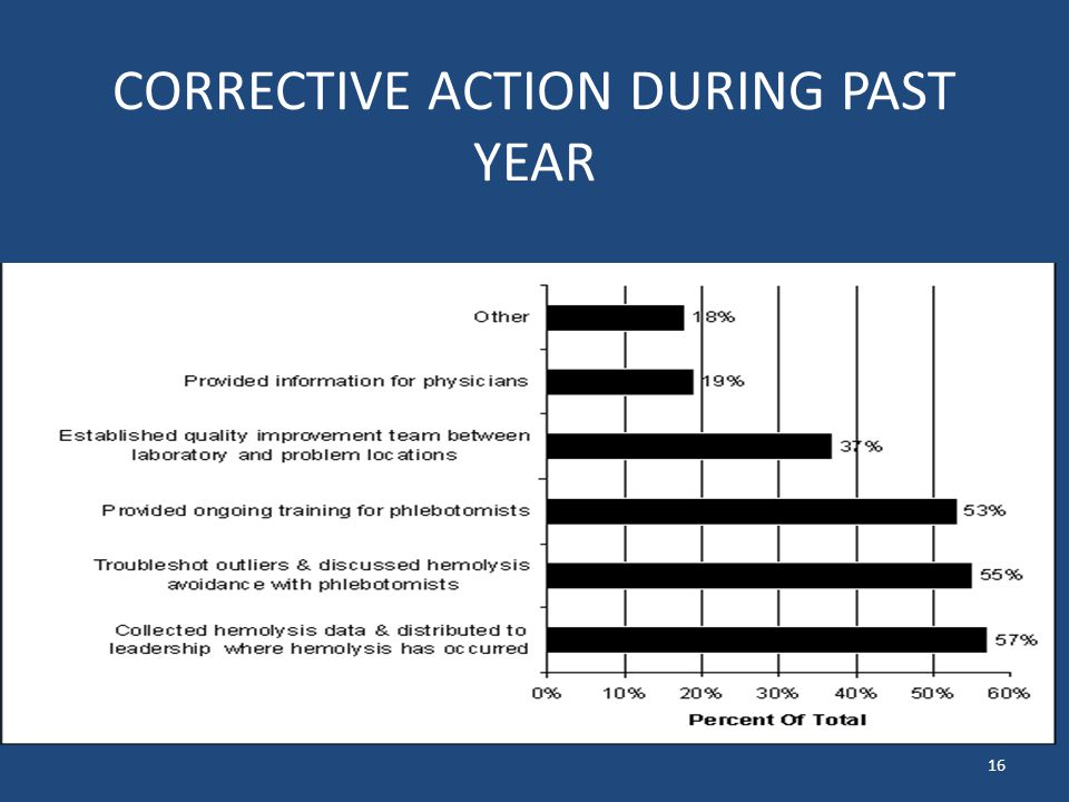 CORRECTIVE ACTION DURING PAST YEAR