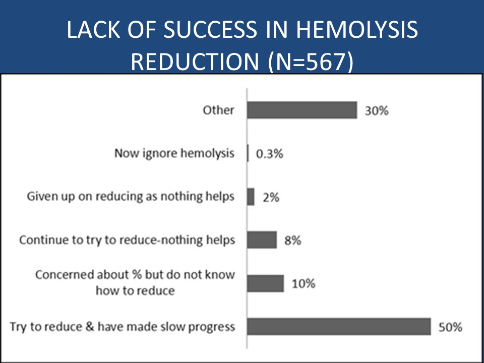 LACK OF SUCCESS IN HEMOLYSIS REDUCTION (N=567)