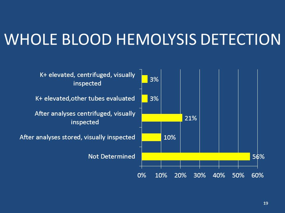 WHOLE BLOOD HEMOLYSIS DETECTION