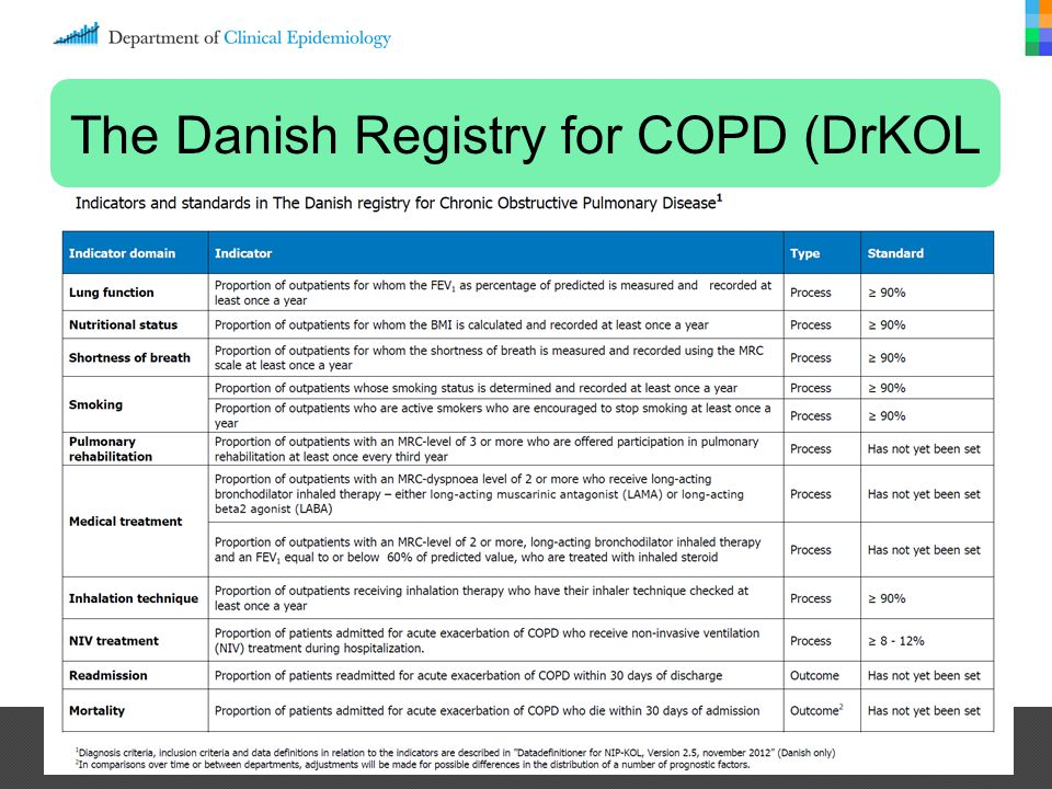 The Danish Registry for COPD (DrKOL