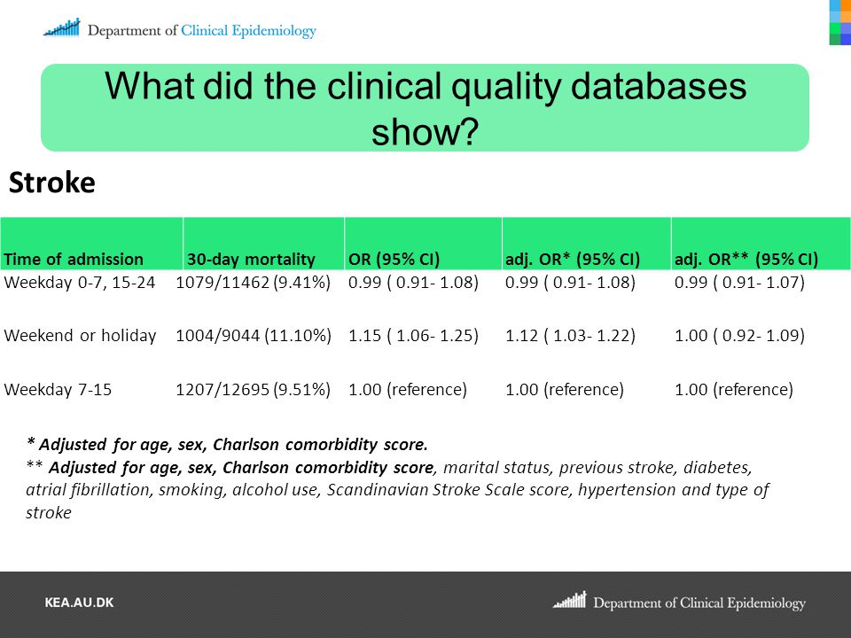 What did the clinical quality databases show