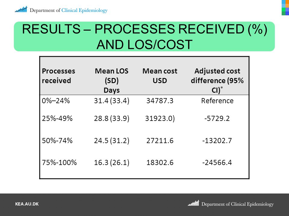 RESULTS – PROCESSES RECEIVED (%) AND LOS/COST