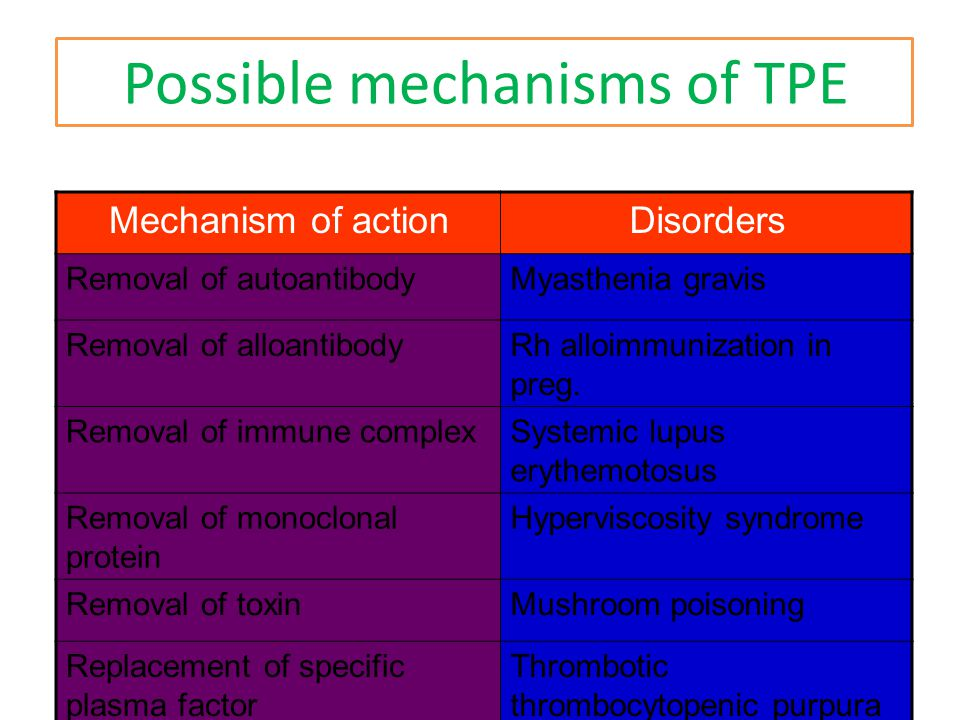Possible mechanisms of TPE