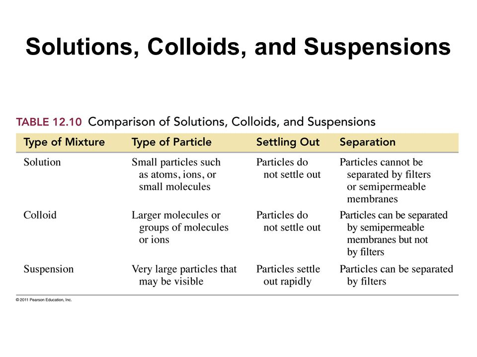 Solutions, Colloids, and Suspensions