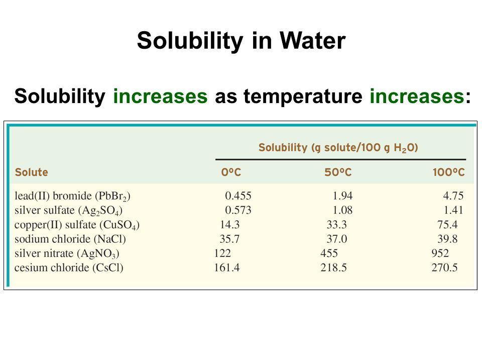 Solubility increases as temperature increases: