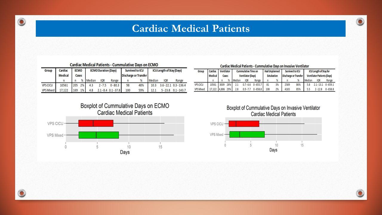 Cardiac Medical Patients