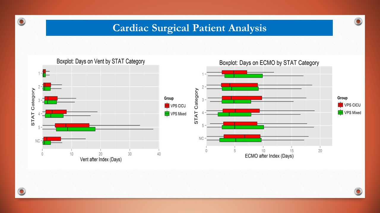 Cardiac Surgical Patient Analysis
