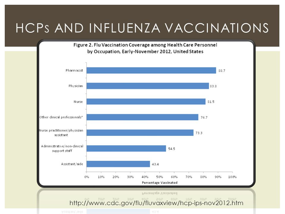 HCPs and Influenza vaccinations