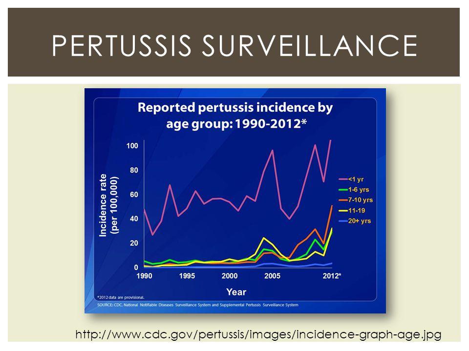 Pertussis Surveillance