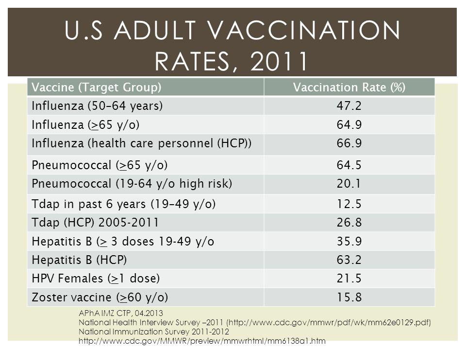 U.S Adult vaccination Rates, 2011
