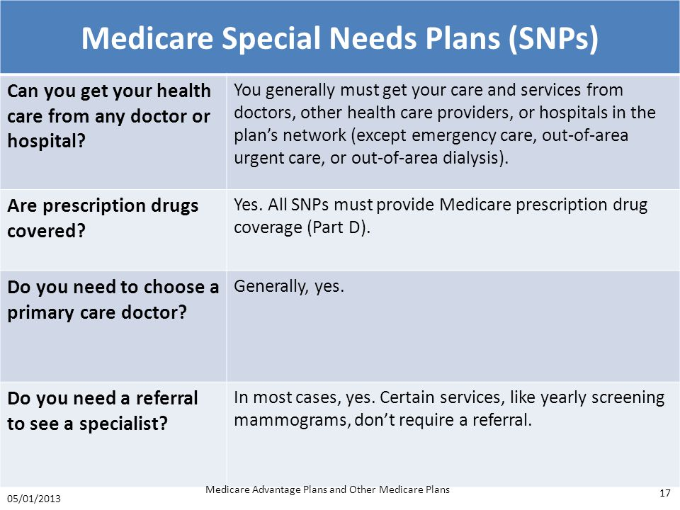 Medicare Special Needs Plans (SNPs)