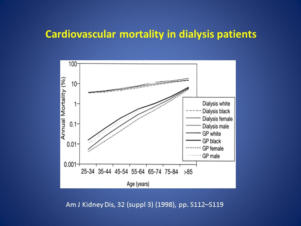 Cardiovascular mortality in dialysis patients