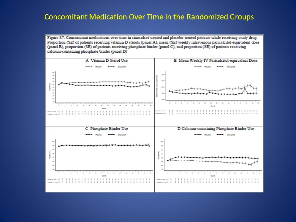 Concomitant Medication Over Time in the Randomized Groups