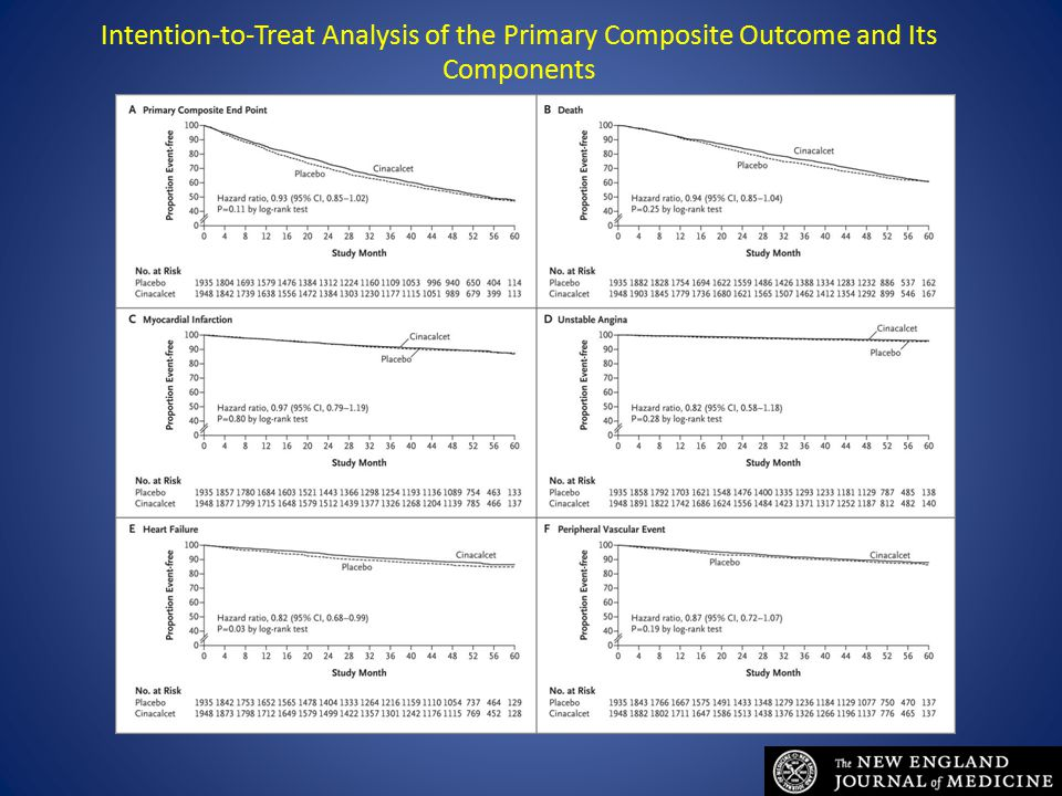 Intention-to-Treat Analysis of the Primary Composite Outcome and Its Components