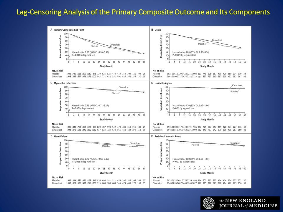 Lag-Censoring Analysis of the Primary Composite Outcome and Its Components