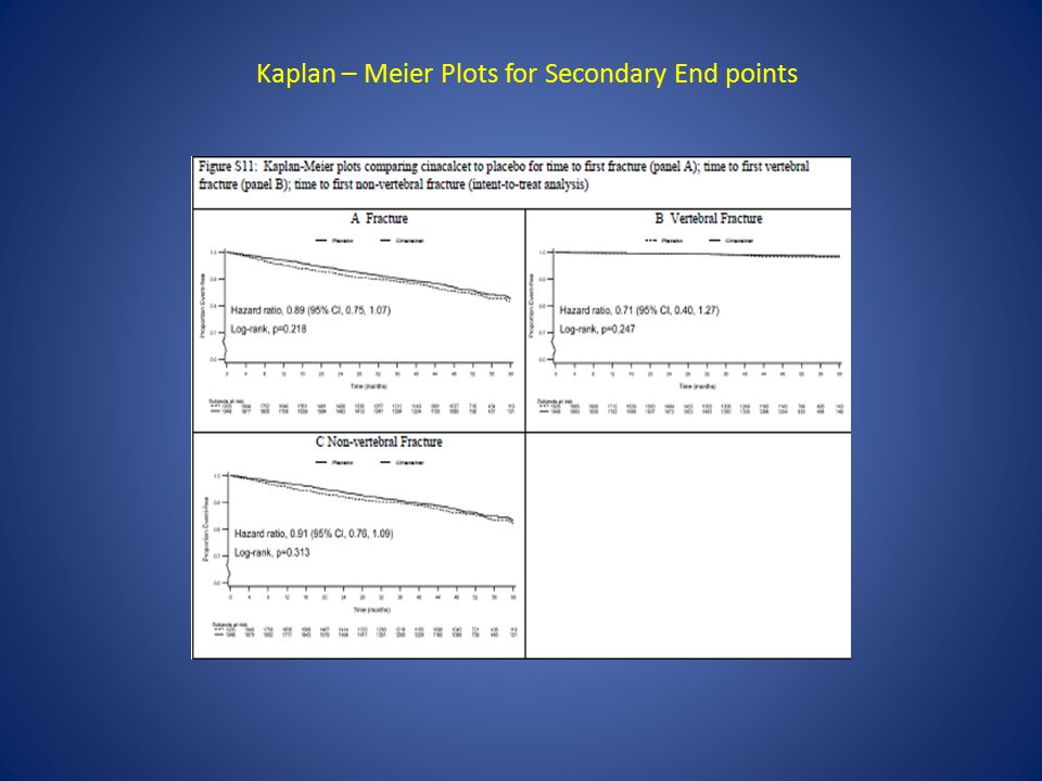 Kaplan – Meier Plots for Secondary End points