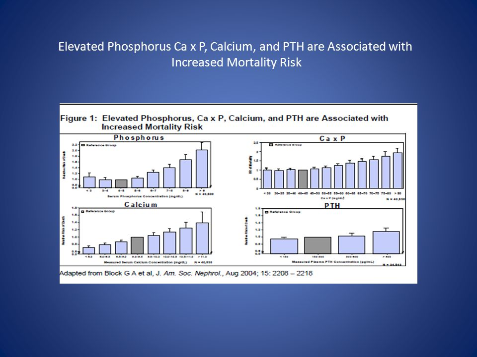Elevated Phosphorus Ca x P, Calcium, and PTH are Associated with