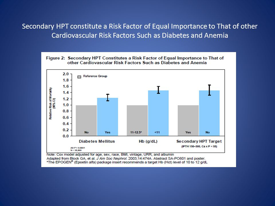 Cardiovascular Risk Factors Such as Diabetes and Anemia