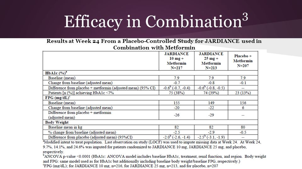 Efficacy in Combination3