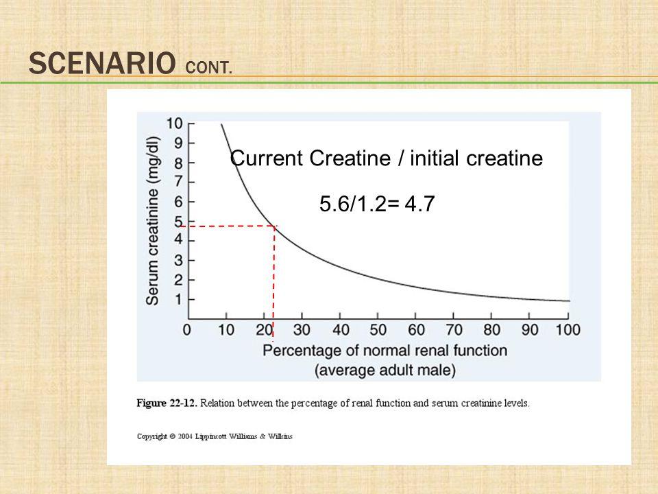 Scenario cont. Current Creatine / initial creatine 5.6/1.2= 4.7