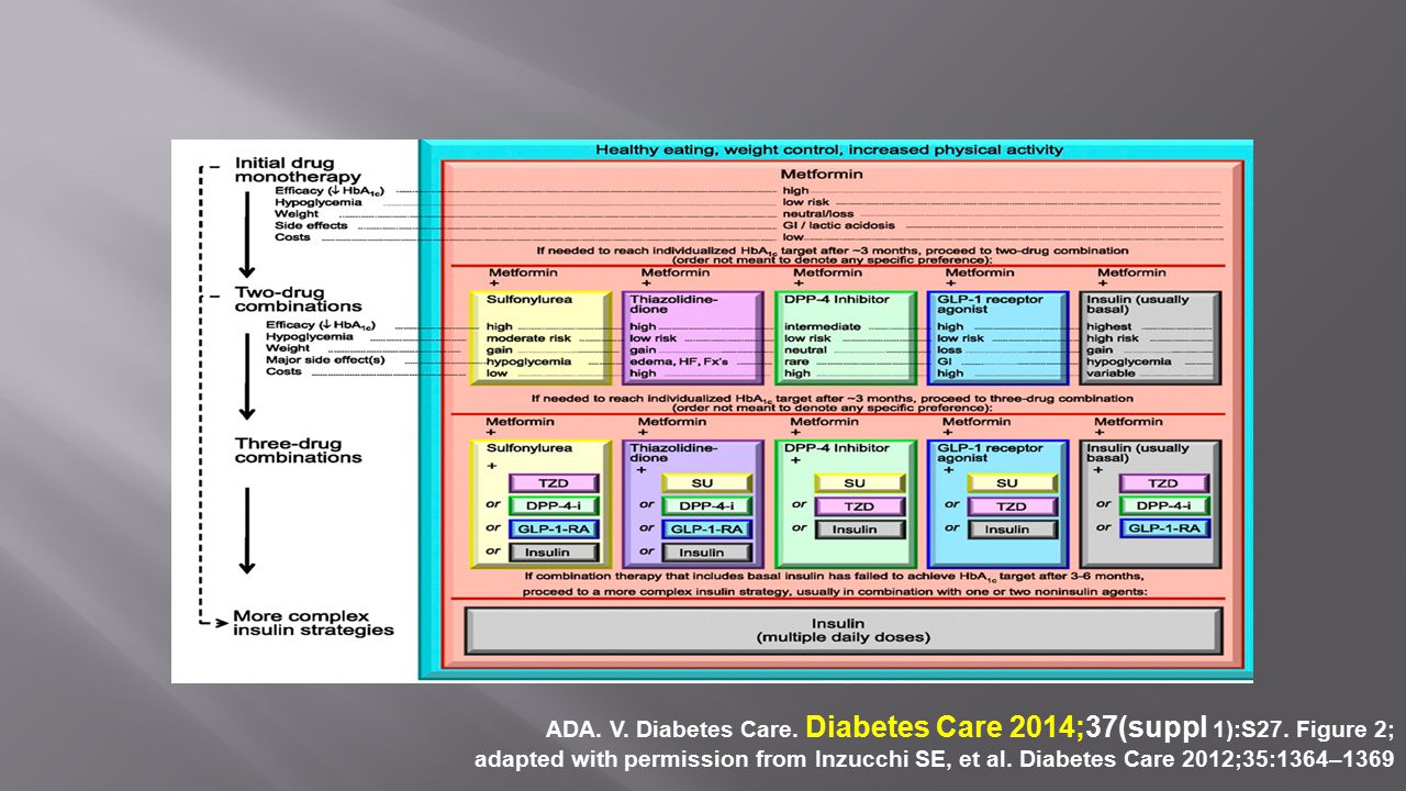 ADA. V. Diabetes Care. Diabetes Care 2014;37(suppl 1):S27