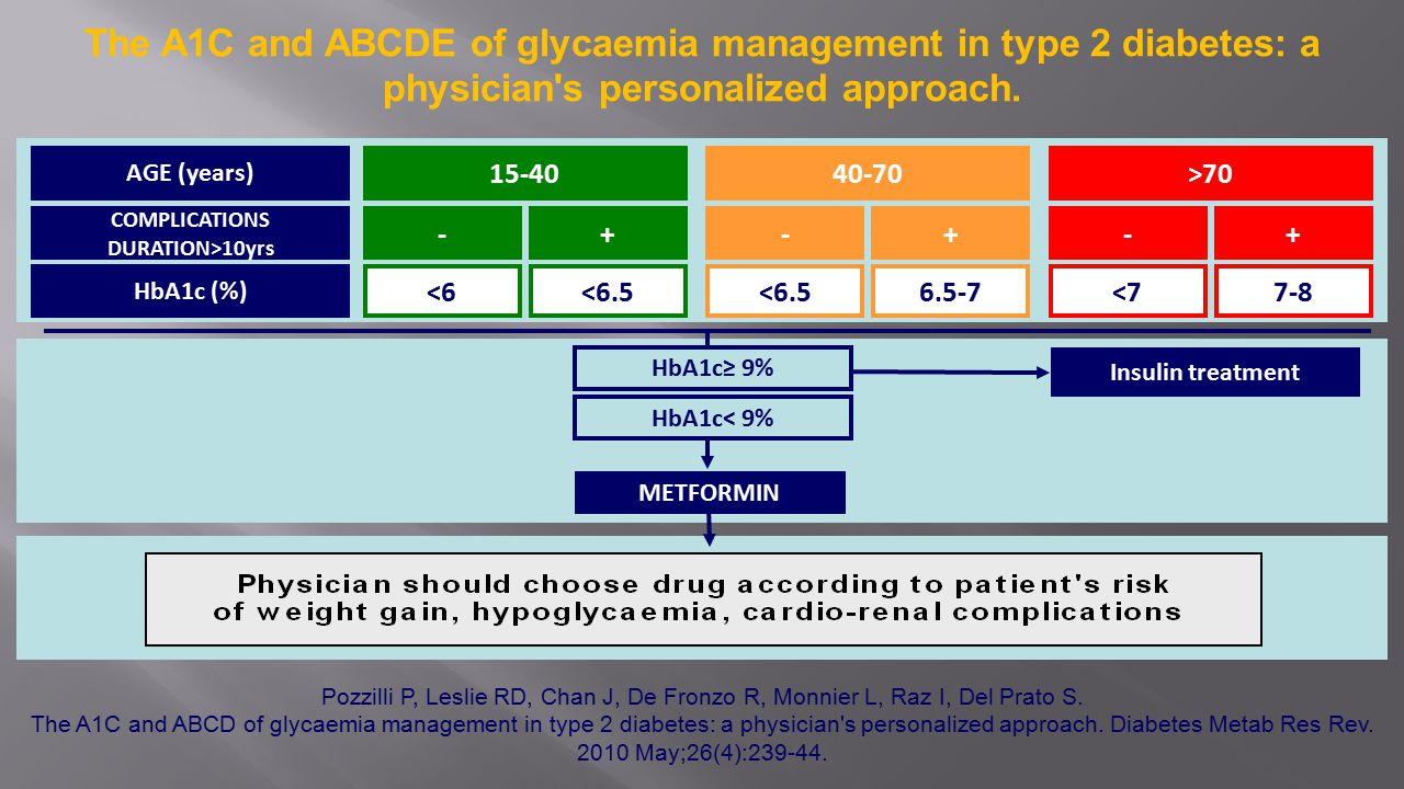 The A1C and ABCDE of glycaemia management in type 2 diabetes: a physician s personalized approach.