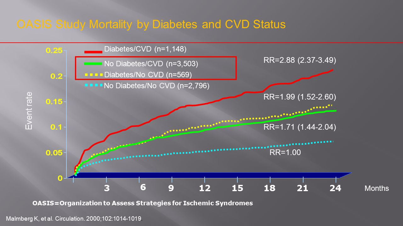 OASIS Study Mortality by Diabetes and CVD Status