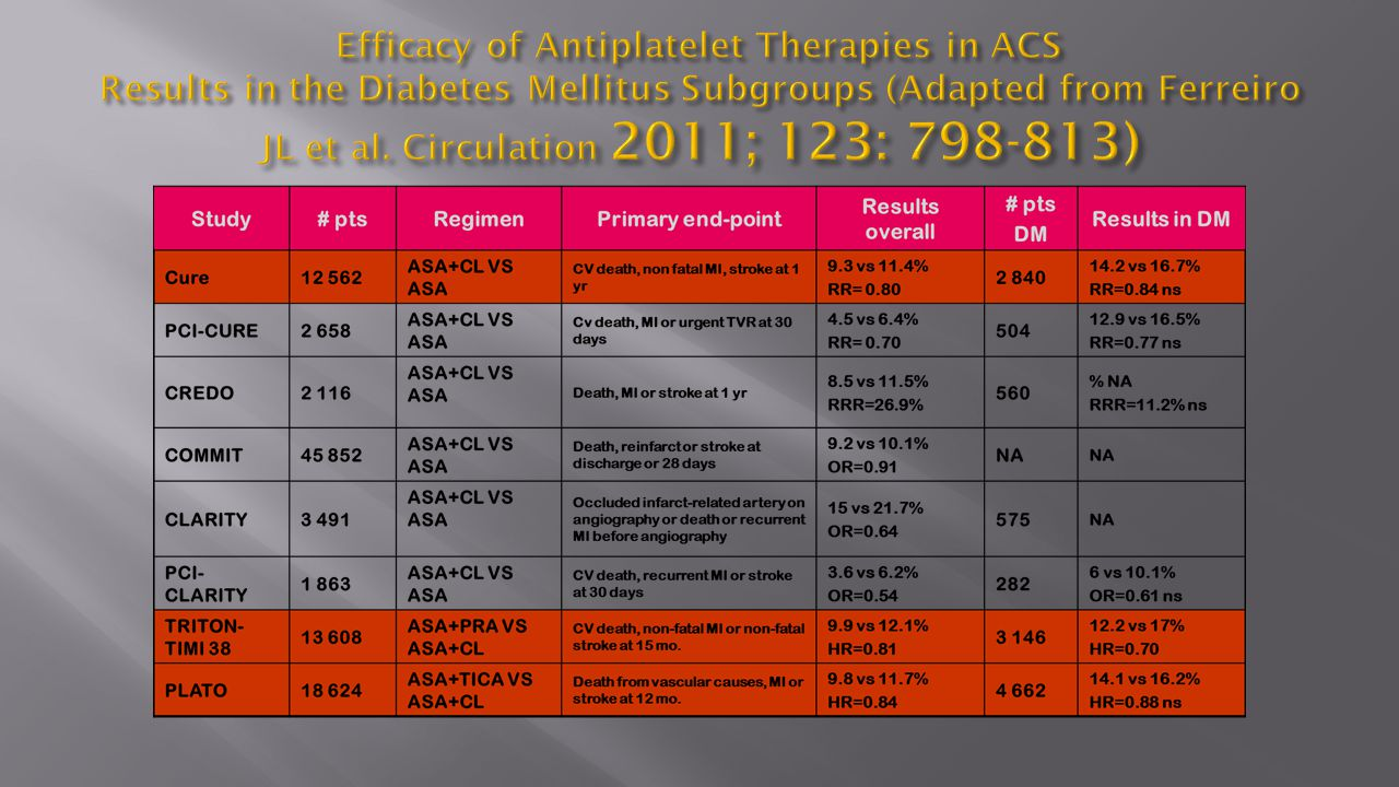 Efficacy of Antiplatelet Therapies in ACS Results in the Diabetes Mellitus Subgroups (Adapted from Ferreiro JL et al.