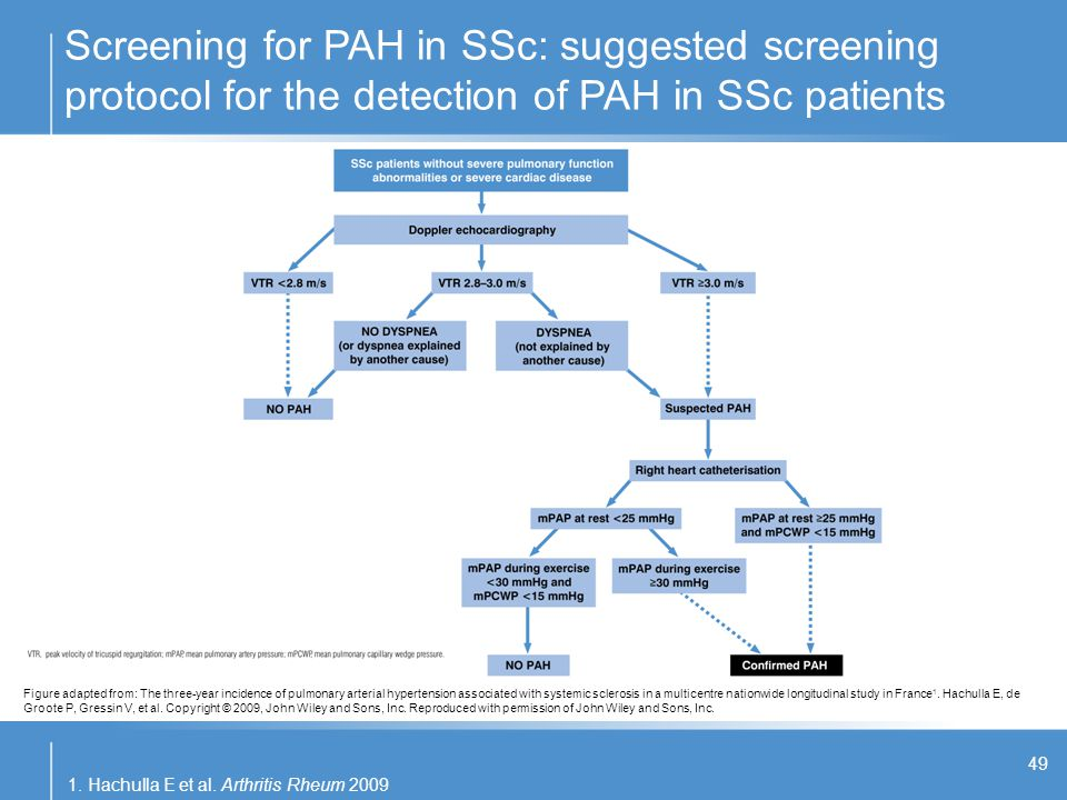 Screening for PAH in SSc: suggested screening protocol for the detection of PAH in SSc patients