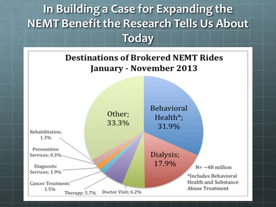 In Building a Case for Expanding the NEMT Benefit the Research Tells Us About Today