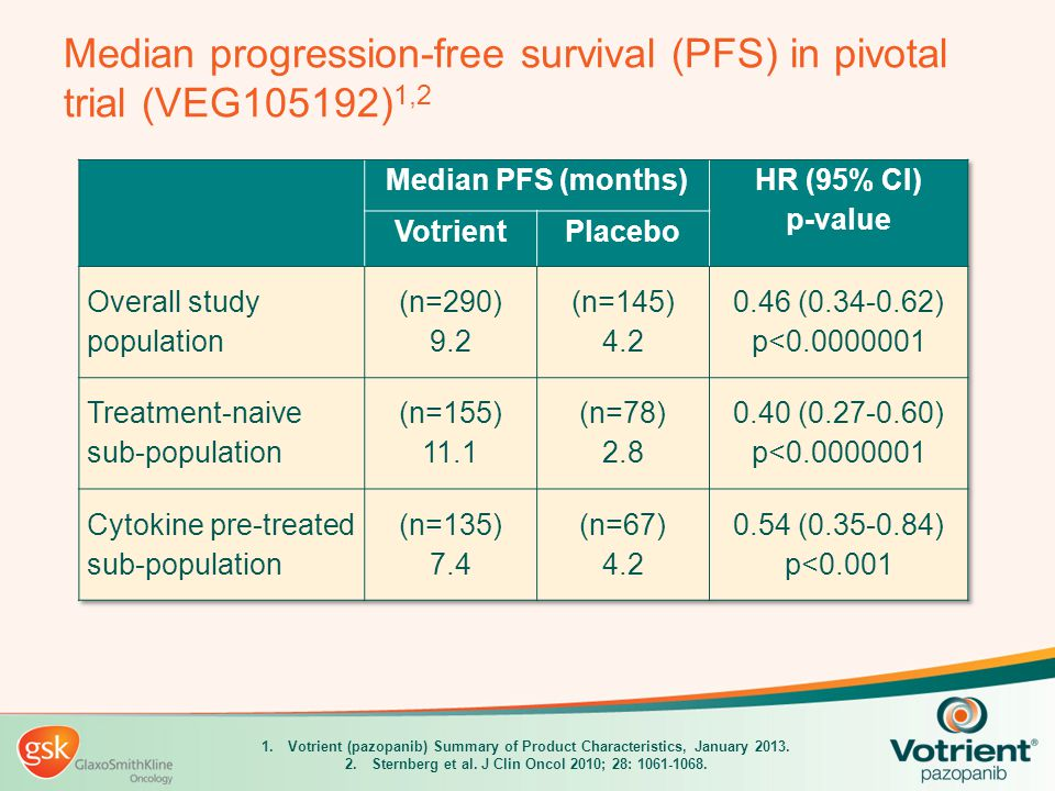Median progression-free survival (PFS) in pivotal trial (VEG105192)1,2