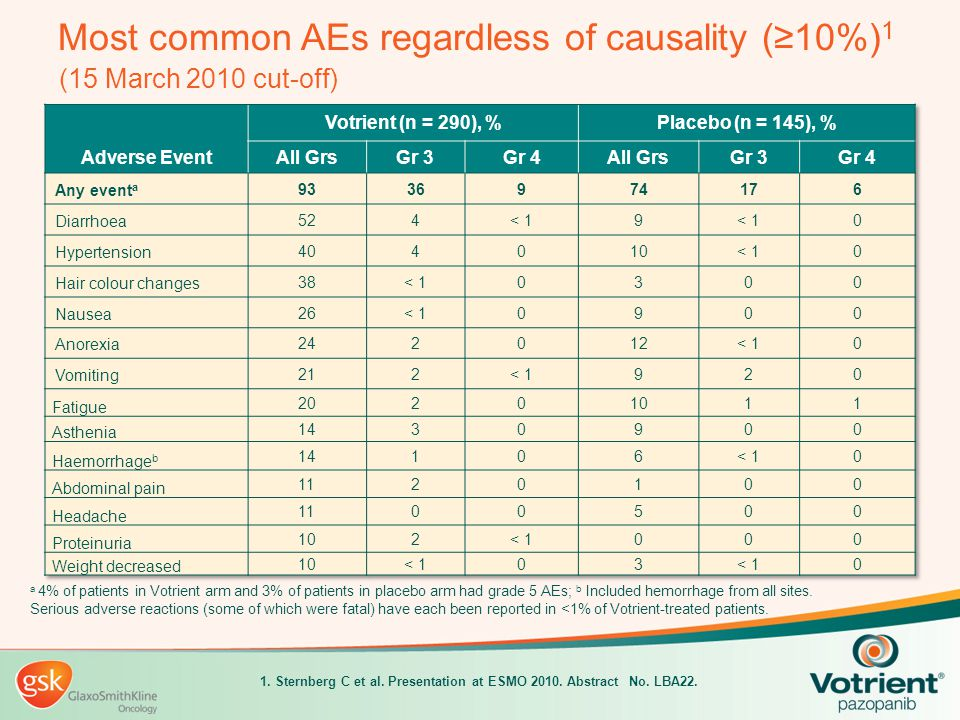 Most common AEs regardless of causality (≥10%)1