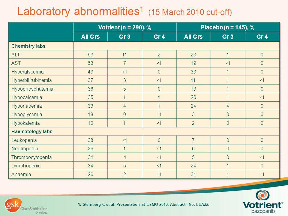 Laboratory abnormalities1 (15 March 2010 cut-off)