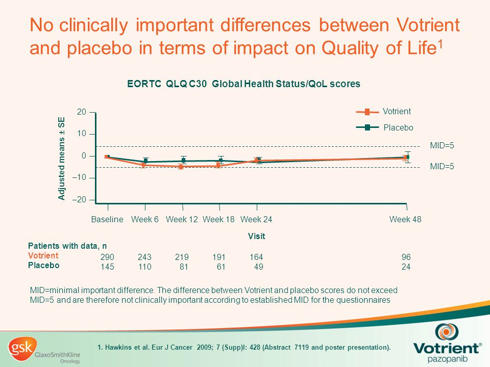 No clinically important differences between Votrient and placebo in terms of impact on Quality of Life1