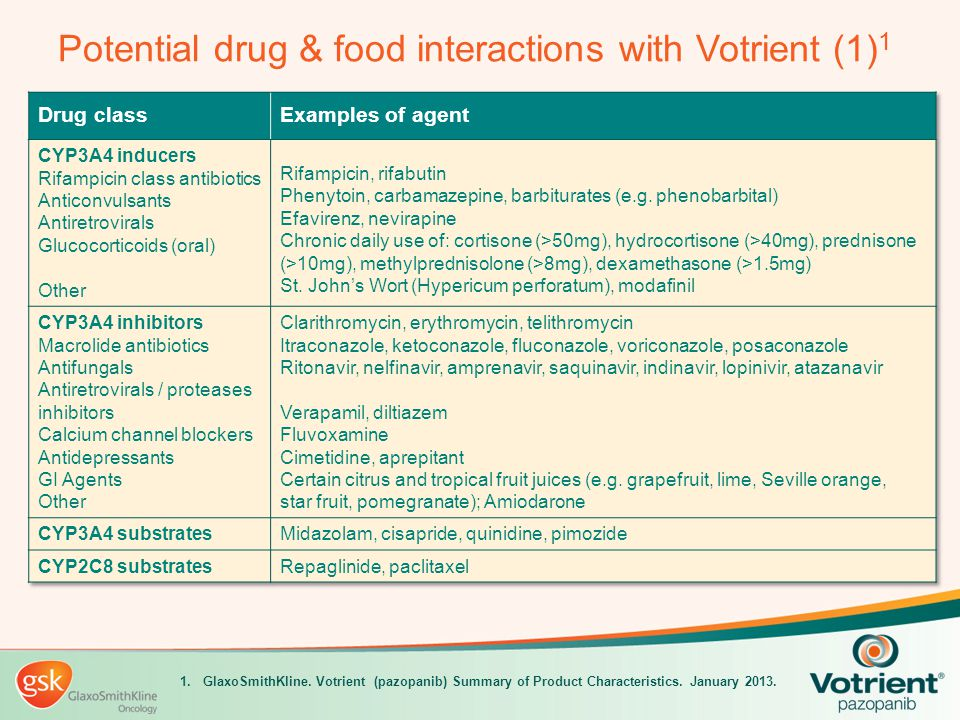 Potential drug & food interactions with Votrient (1)1