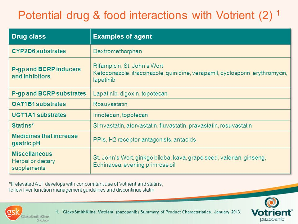 Potential drug & food interactions with Votrient (2) 1