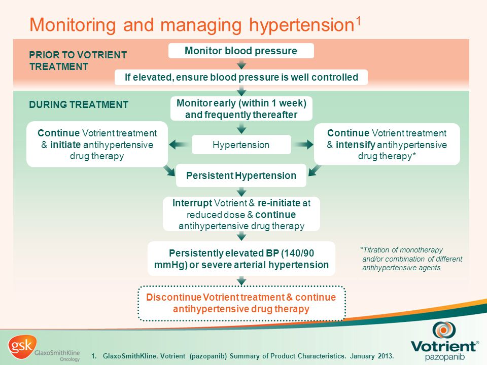 Monitoring and managing hypertension1