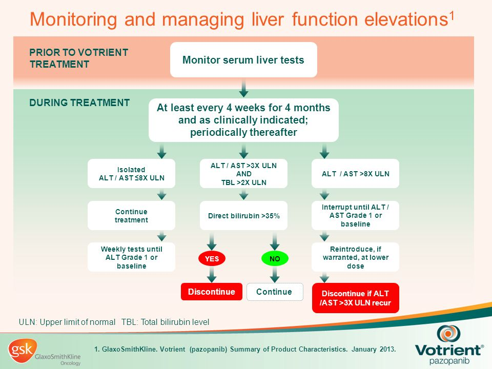 Monitoring and managing liver function elevations1