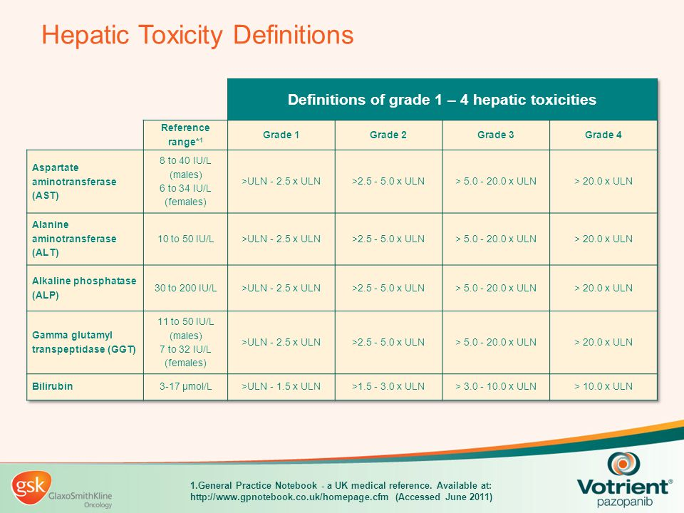 Hepatic Toxicity Definitions