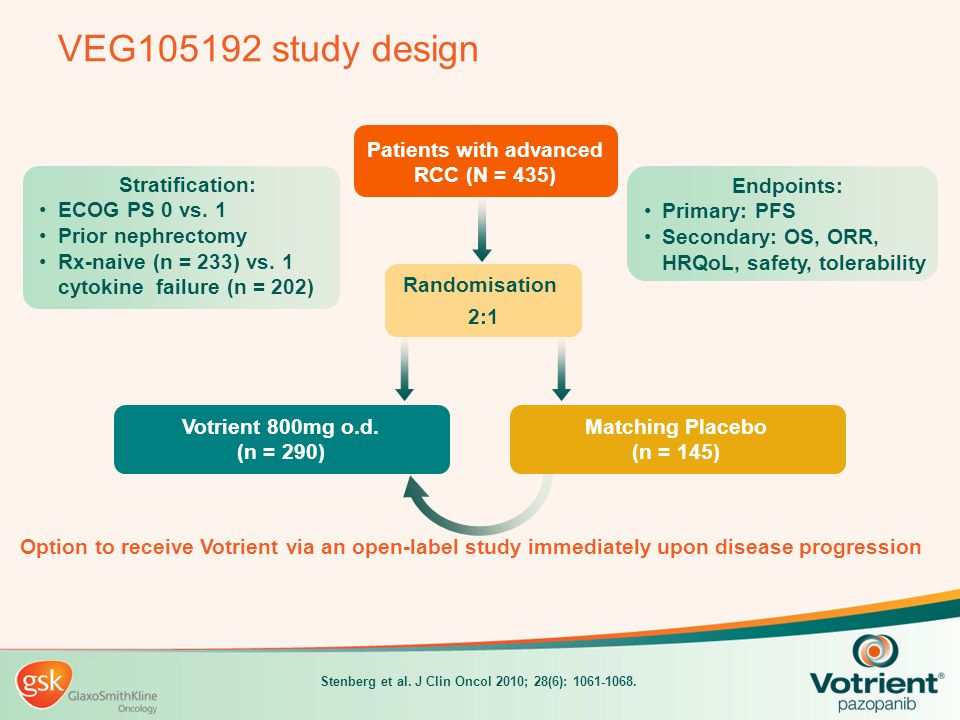 VEG105192 study design Patients with advanced RCC (N = 435)