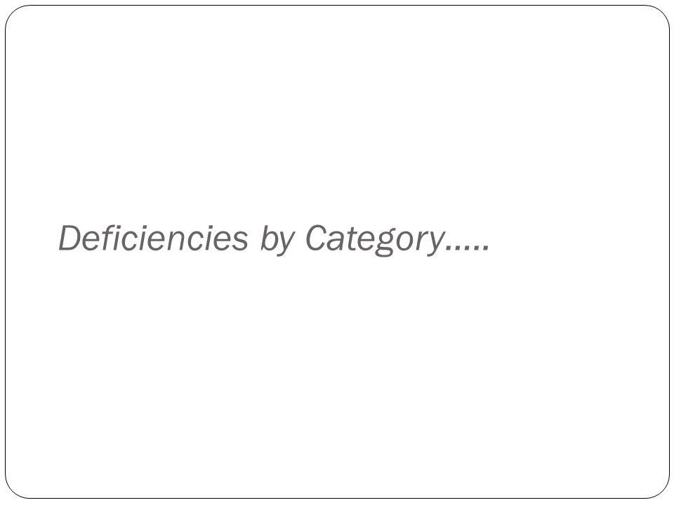 Deficiencies by Category…..