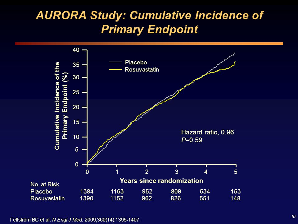 AURORA Study: Cumulative Incidence of Primary Endpoint