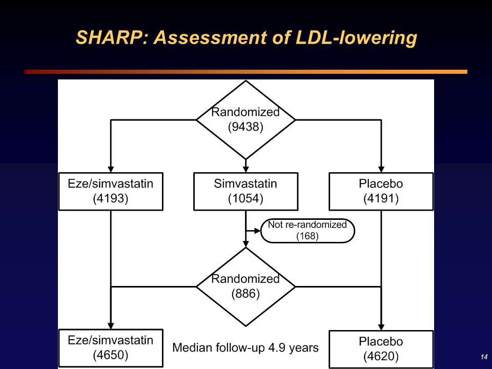 SHARP: Assessment of LDL-lowering