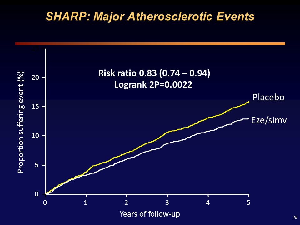 SHARP: Major Atherosclerotic Events
