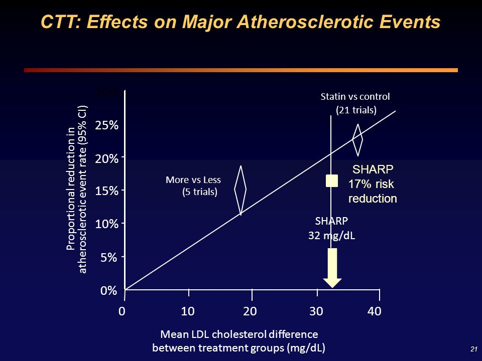 CTT: Effects on Major Atherosclerotic Events