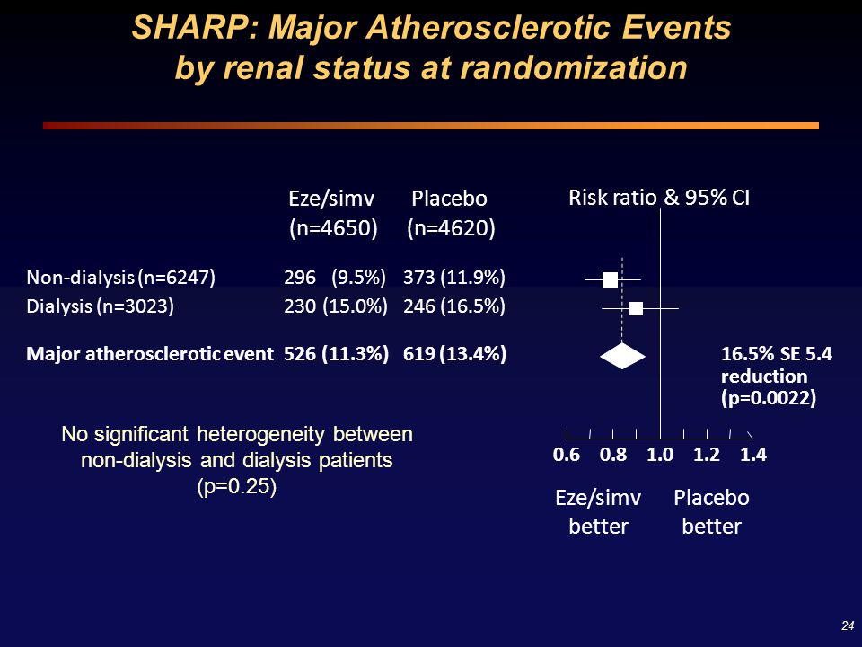 SHARP: Major Atherosclerotic Events by renal status at randomization