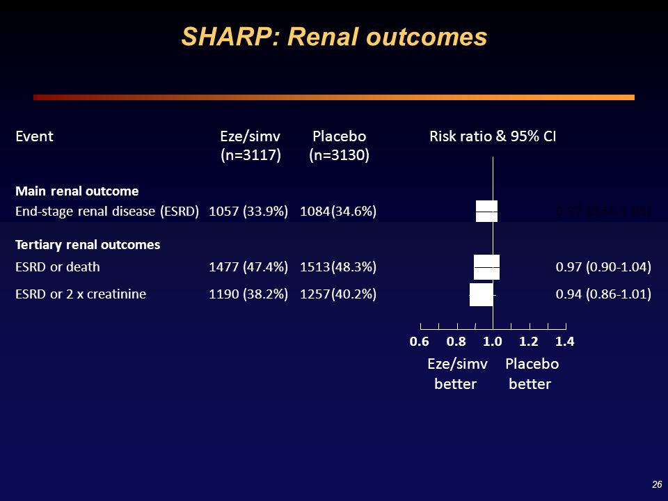 SHARP: Renal outcomes Event Eze/simv Placebo Risk ratio & 95% CI