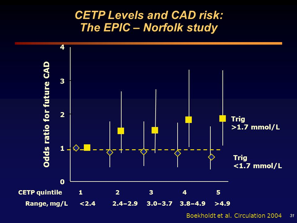 CETP Levels and CAD risk: The EPIC – Norfolk study