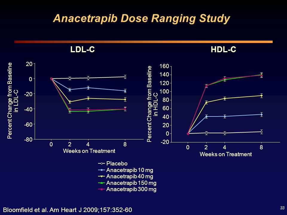 Anacetrapib Dose Ranging Study